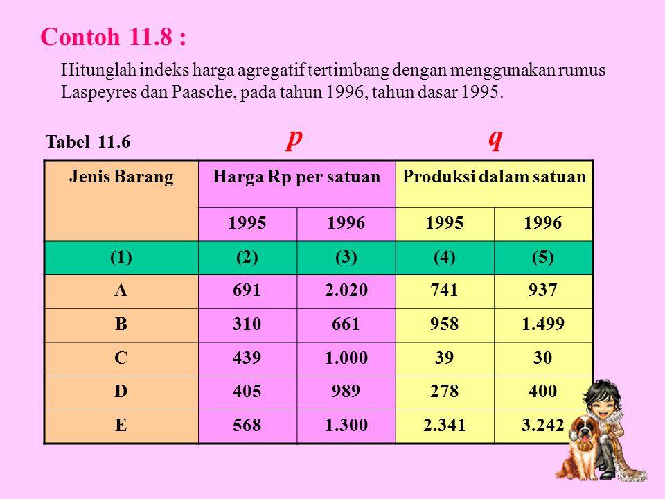 Contoh 11.8 : Hitunglah indeks harga agregatif tertimbang dengan menggunakan rumus Laspeyres dan Paasche, pada tahun 1996, tahun dasar 1995.