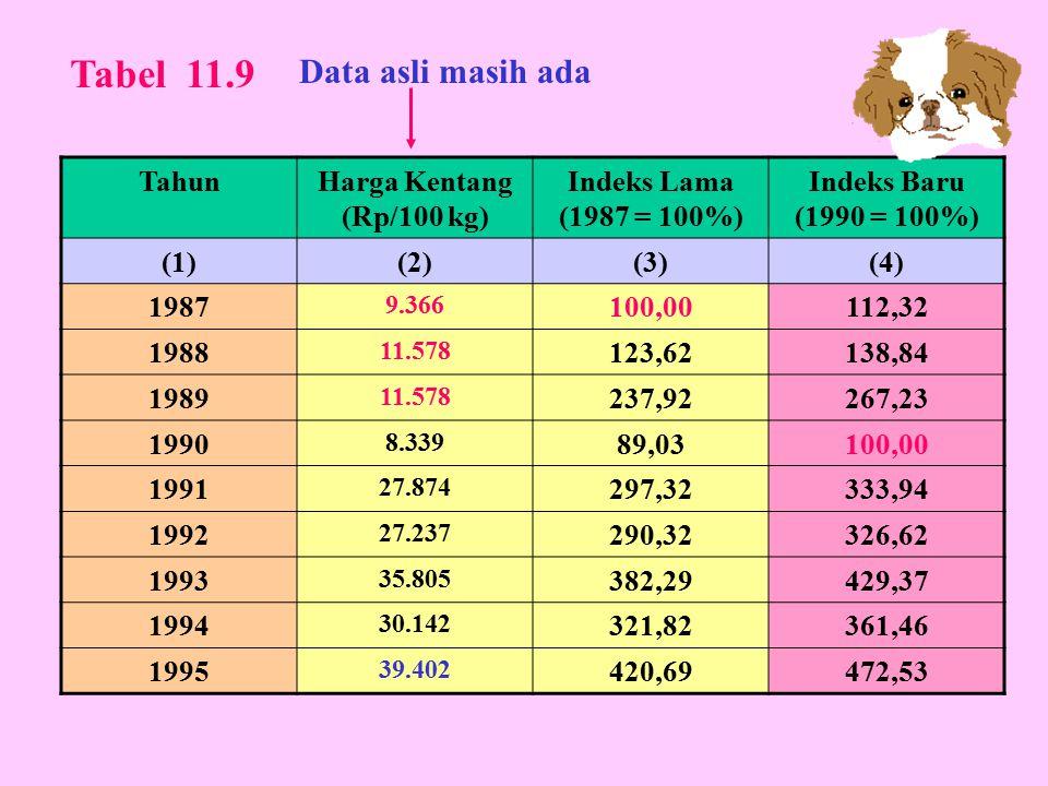 Tabel 11.9 Data asli masih ada Tahun Harga Kentang (Rp/100 kg)