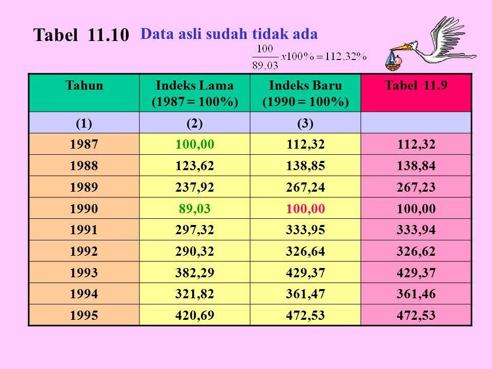 Tabel 11.10 Data asli sudah tidak ada Tahun Indeks Lama (1987 = 100%)