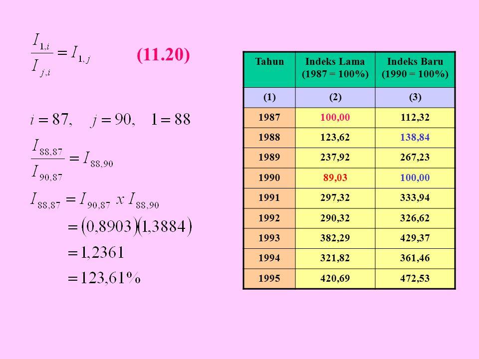 (11.20) Tahun Indeks Lama (1987 = 100%) Indeks Baru (1990 = 100%) (1)