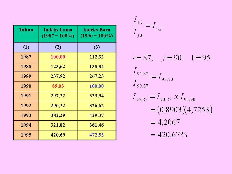 Tahun Indeks Lama (1987 = 100%) Indeks Baru (1990 = 100%) (1) (2) (3) 1987. 100,00. 112,32. 1988.