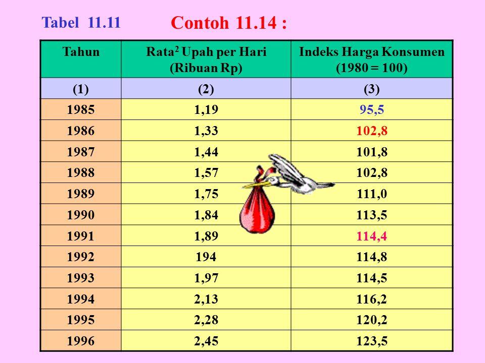 Rata2 Upah per Hari (Ribuan Rp) Indeks Harga Konsumen (1980 = 100)