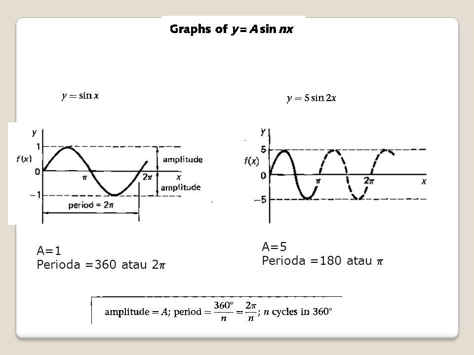 A=5 Perioda =180 atau  A=1 Perioda =360 atau 2