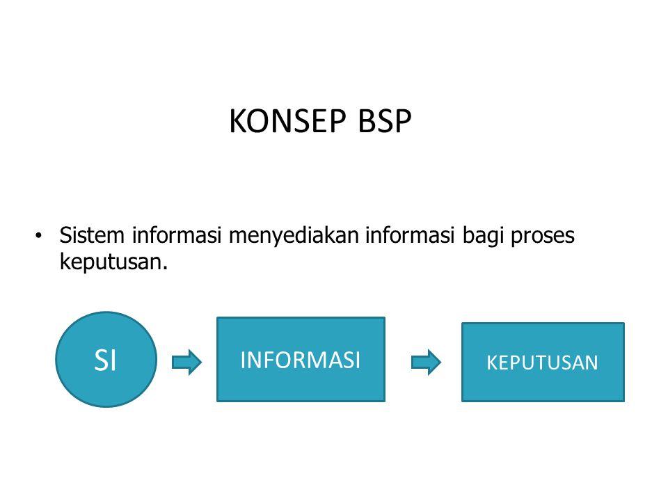 KONSEP BSP SI INFORMASI