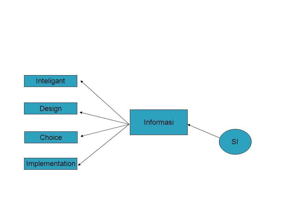 Inteligant Design Informasi SI Choice Implementation
