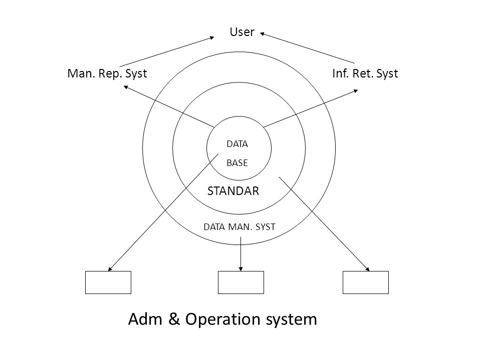 Adm & Operation system User Man. Rep. Syst Inf. Ret. Syst STANDAR DATA