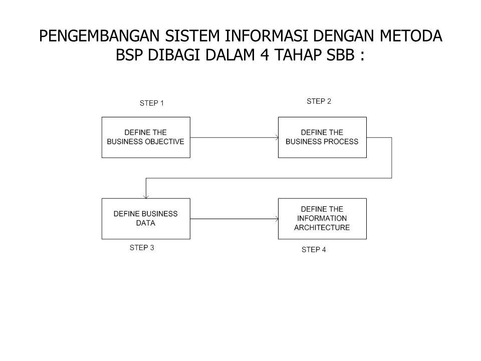 PENGEMBANGAN SISTEM INFORMASI DENGAN METODA BSP DIBAGI DALAM 4 TAHAP SBB :