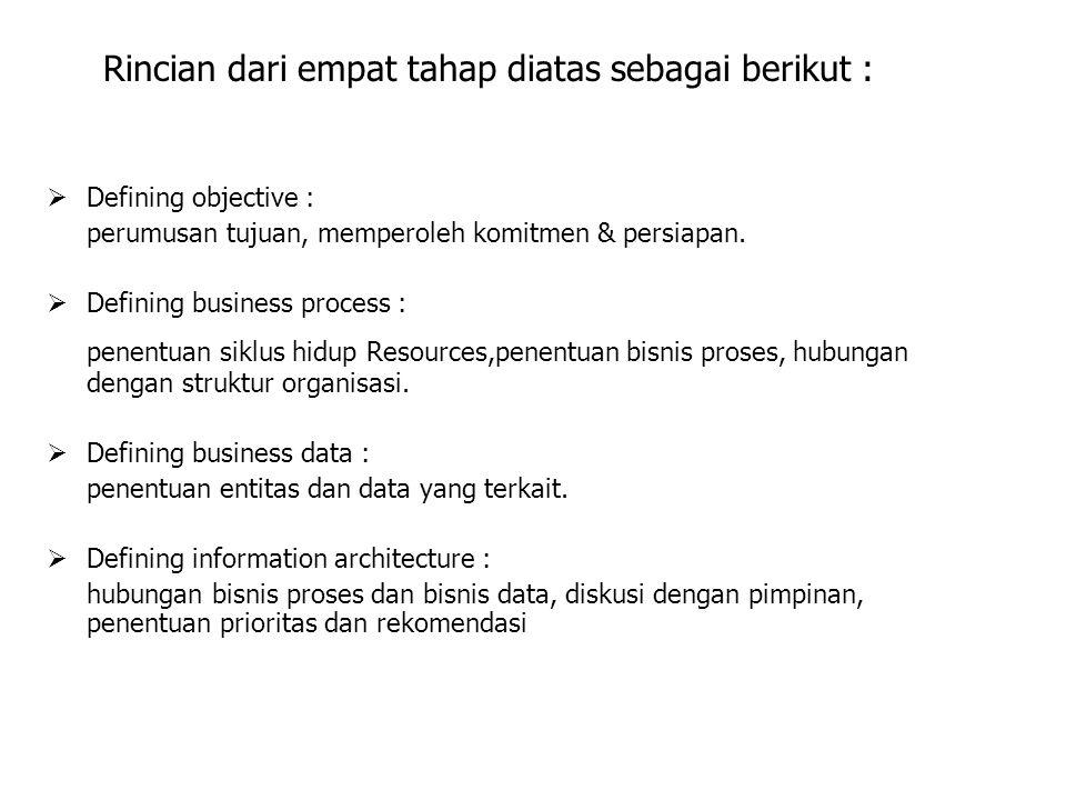 Rincian dari empat tahap diatas sebagai berikut :
