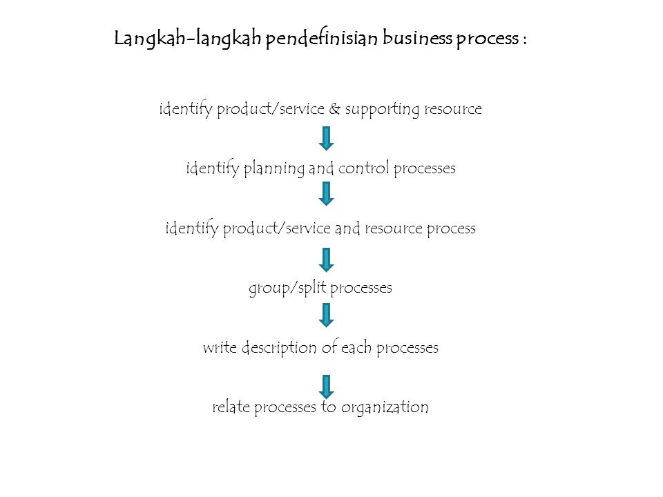 Langkah-langkah pendefinisian business process : identify product/service & supporting resource identify planning and control processes identify product/service and resource process group/split processes write description of each processes relate processes to organization