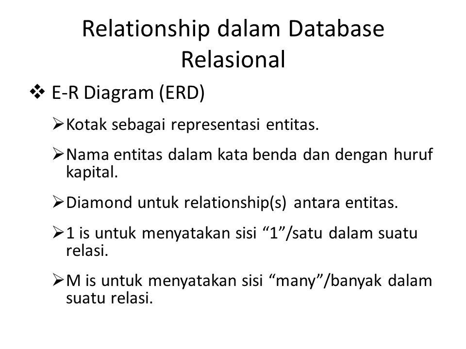 Relationship dalam Database Relasional