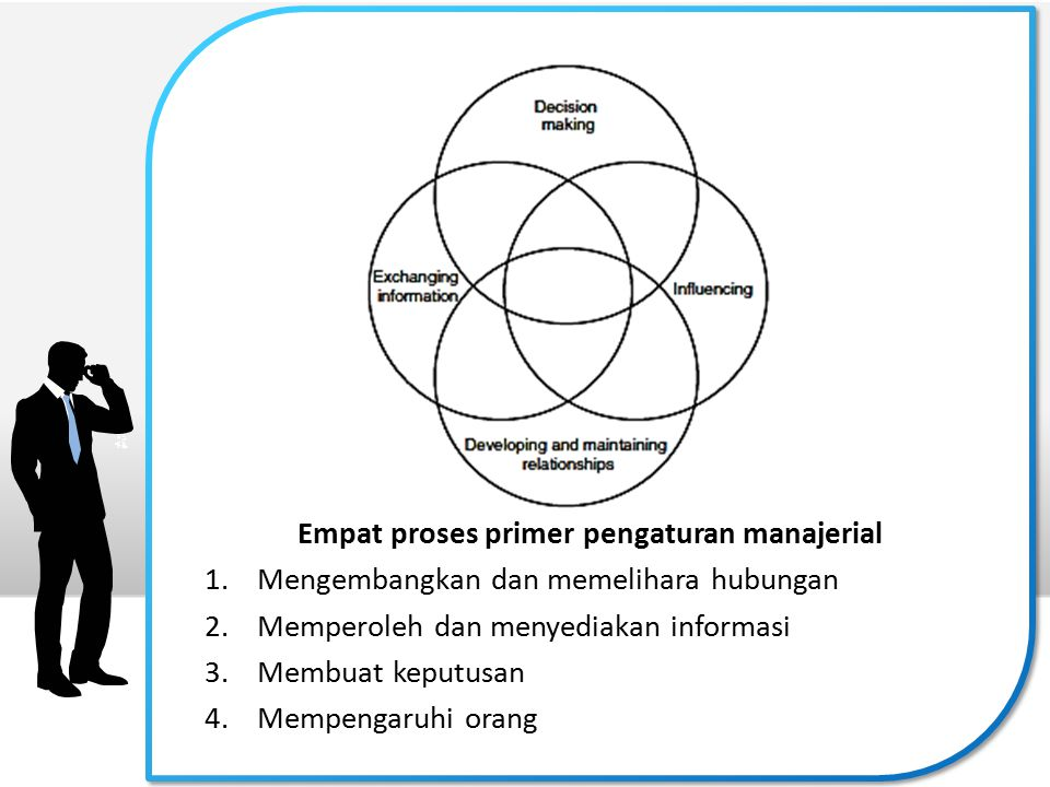 Empat proses primer pengaturan manajerial