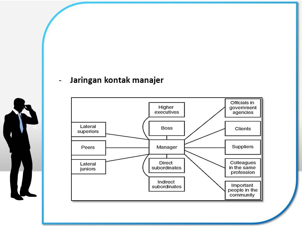 Jaringan kontak manajer