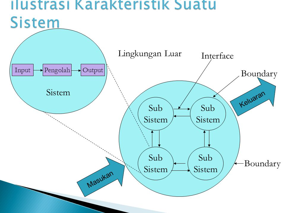 ilustrasi Karakteristik Suatu Sistem