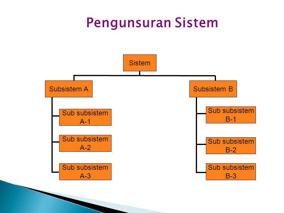 Pengunsuran Sistem Sistem Subsistem A Subsistem B Sub subsistem B-1
