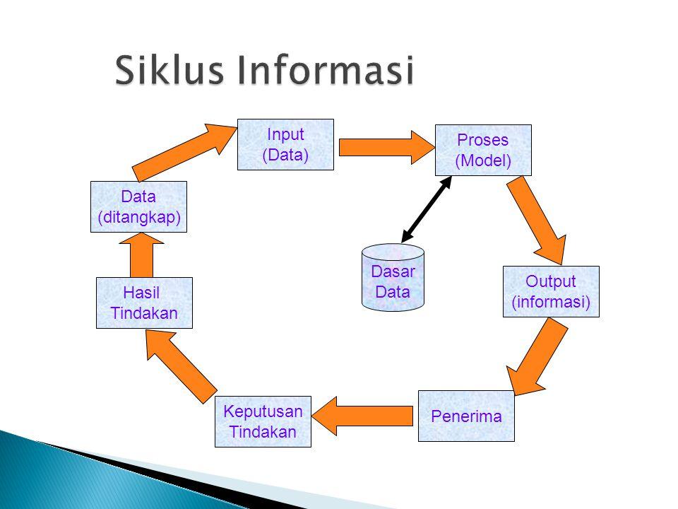 Siklus Informasi Input Proses (Data) (Model) Data (ditangkap) Dasar