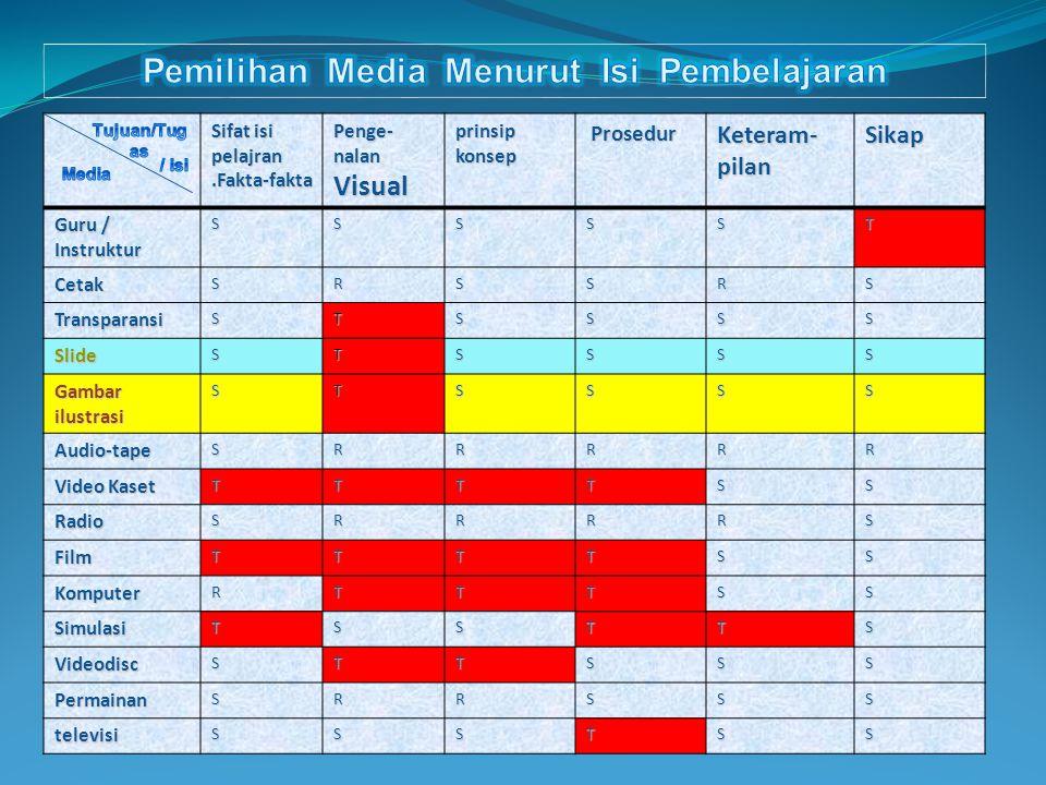 Pemilihan Media Menurut Isi Pembelajaran