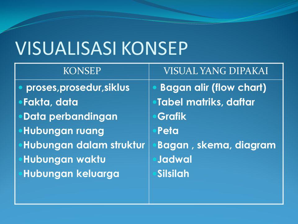 VISUALISASI KONSEP KONSEP VISUAL YANG DIPAKAI proses,prosedur,siklus