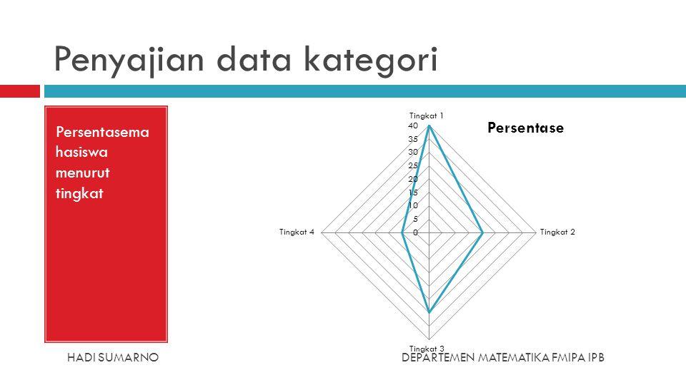 Penyajian data kategori