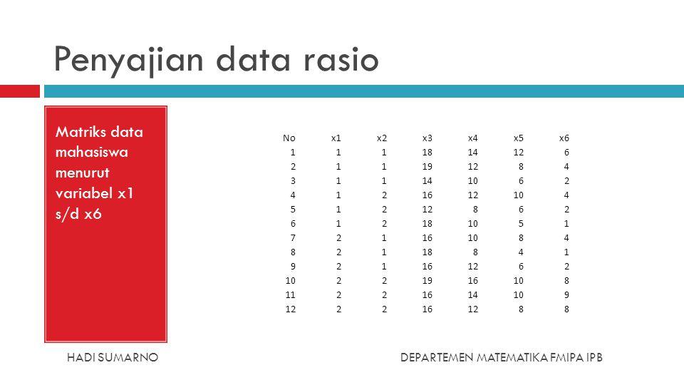 Penyajian data rasio Matriks data mahasiswa menurut variabel x1 s/d x6