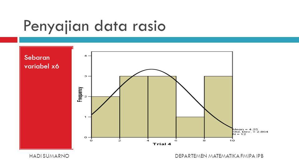Penyajian data rasio Sebaran variabel x6