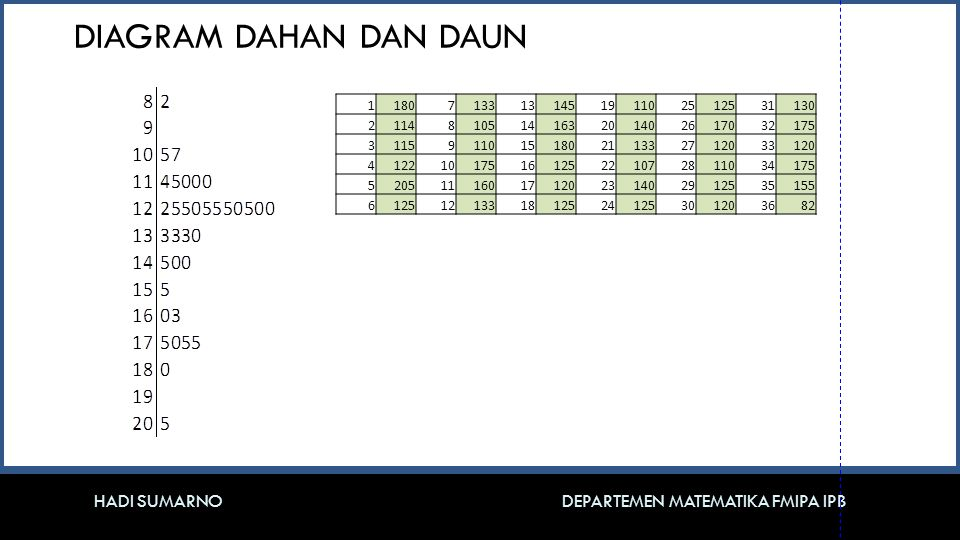 DIAGRAM DAHAN DAN DAUN 1. 180. 7. 133. 13. 145. 19. 110. 25. 125. 31. 130. 2. 114. 8.
