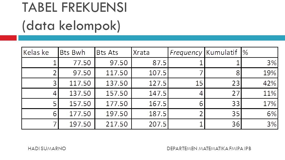 TABEL FREKUENSI (data kelompok)