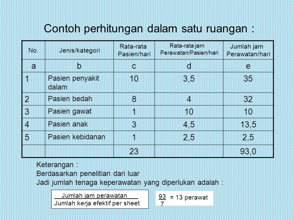 Contoh perhitungan dalam satu ruangan :