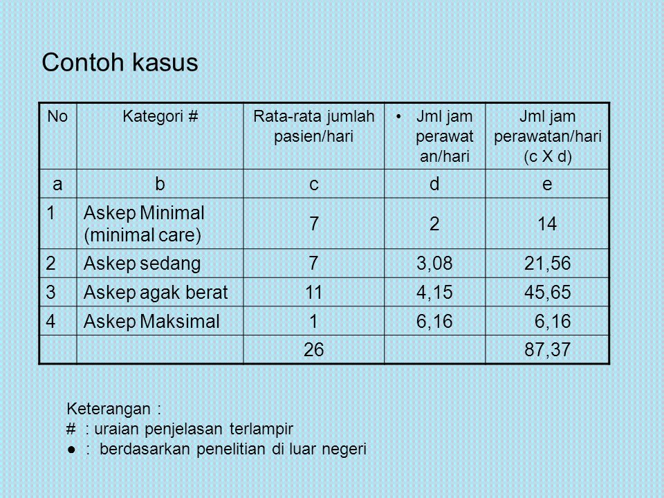 Contoh kasus a b c d e 1 Askep Minimal (minimal care) 7 2 14