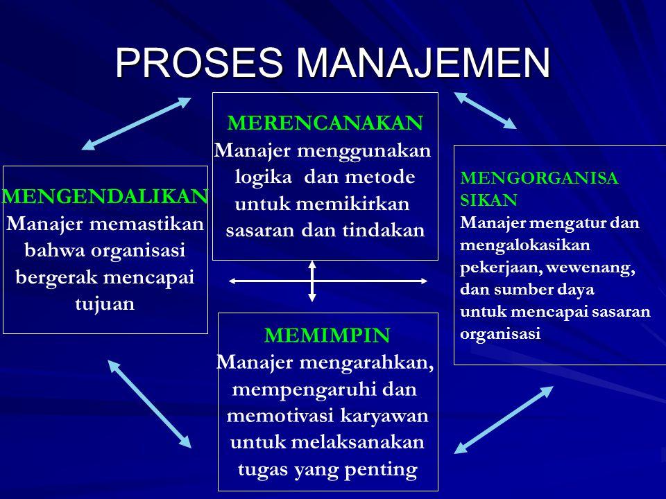 PROSES MANAJEMEN MERENCANAKAN Manajer menggunakan logika dan metode