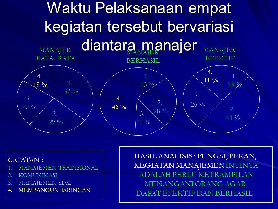 Waktu Pelaksanaan empat kegiatan tersebut bervariasi diantara manajer