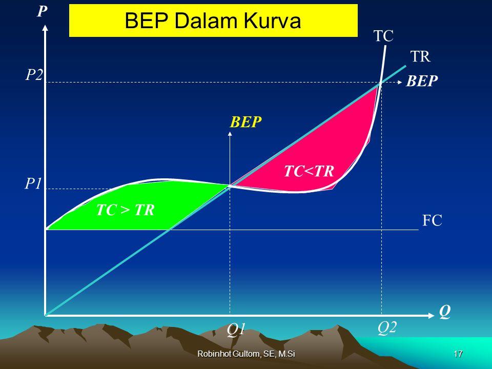 BEP Dalam Kurva P TC TR P2 BEP BEP TC<TR P1 TC > TR FC Q Q2 Q1