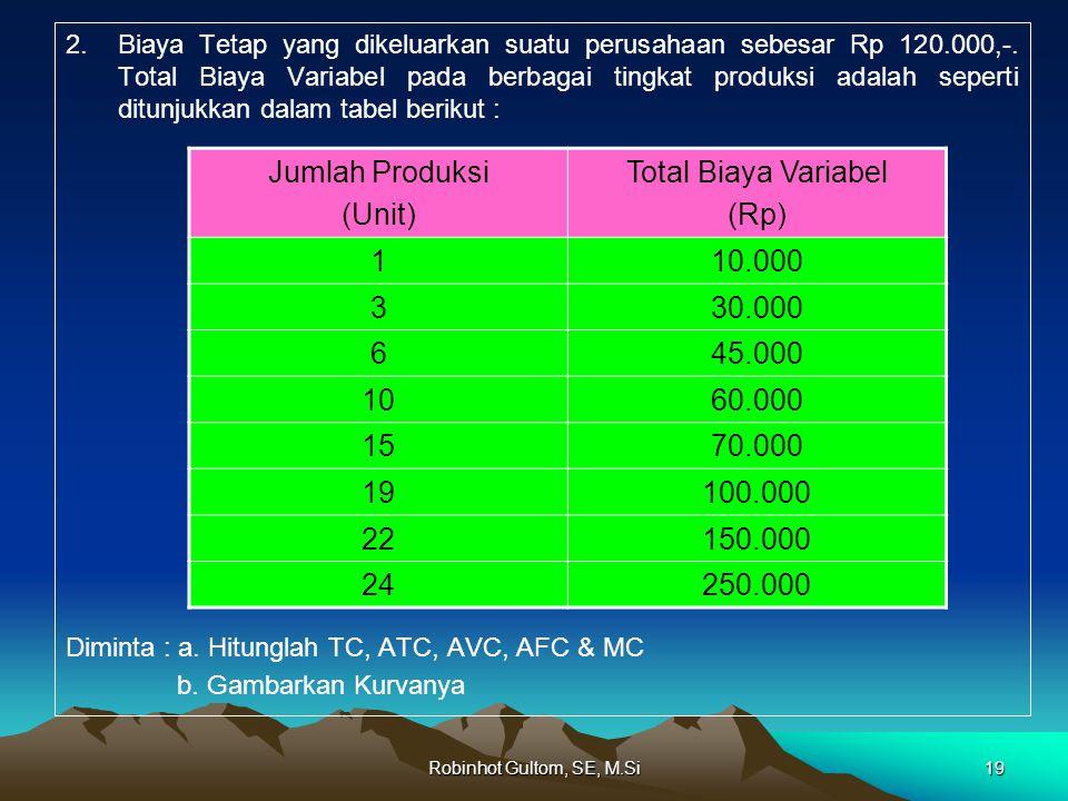 Jumlah Produksi (Unit) Total Biaya Variabel (Rp) 1 10.000 3 30.000 6