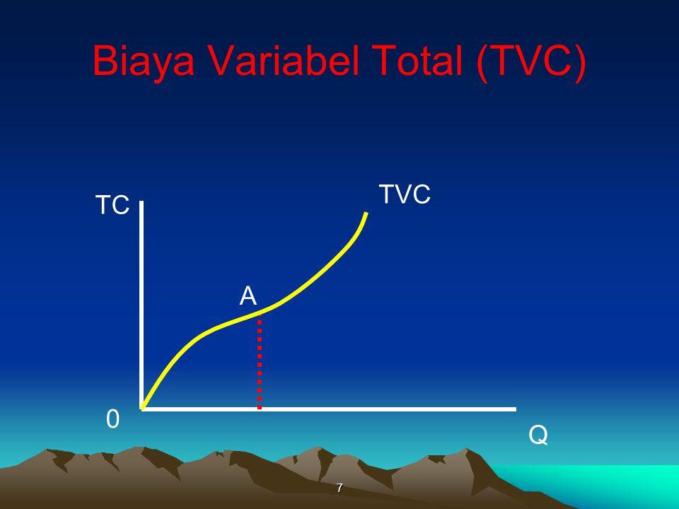 Biaya Variabel Total (TVC)
