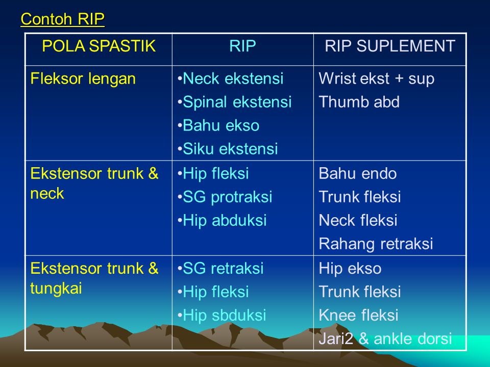 Contoh RIP POLA SPASTIK. RIP. RIP SUPLEMENT. Fleksor lengan. Neck ekstensi. Spinal ekstensi. Bahu ekso.