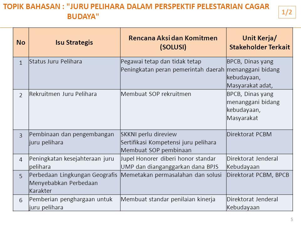 Rencana Aksi dan Komitmen (SOLUSI) Unit Kerja/ Stakeholder Terkait