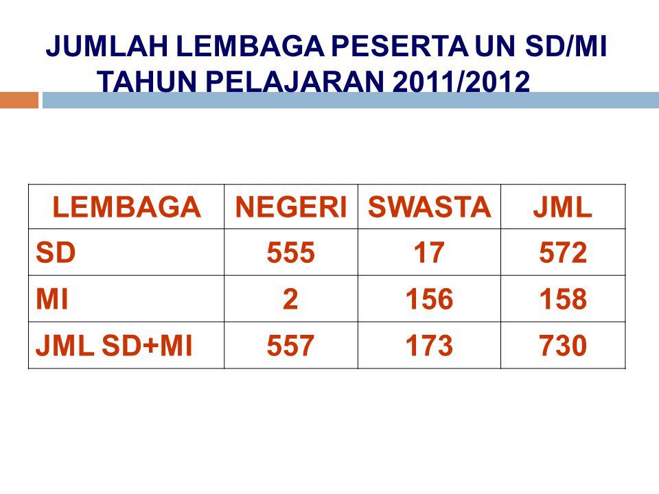 JUMLAH LEMBAGA PESERTA UN SD/MI TAHUN PELAJARAN 2011/2012