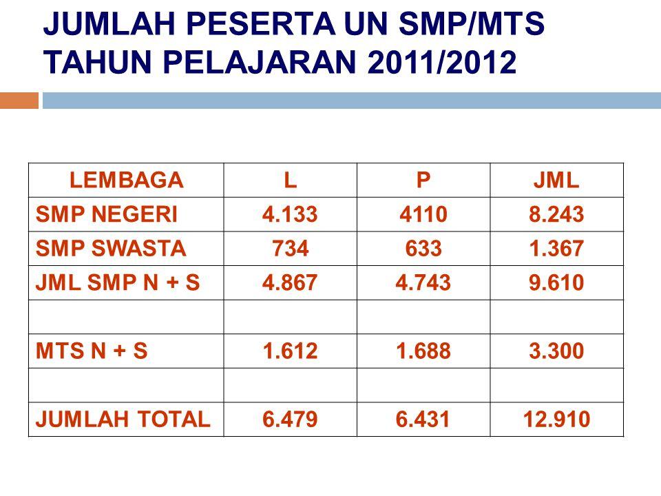 JUMLAH PESERTA UN SMP/MTS TAHUN PELAJARAN 2011/2012