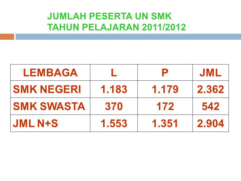 JUMLAH PESERTA UN SMK TAHUN PELAJARAN 2011/2012