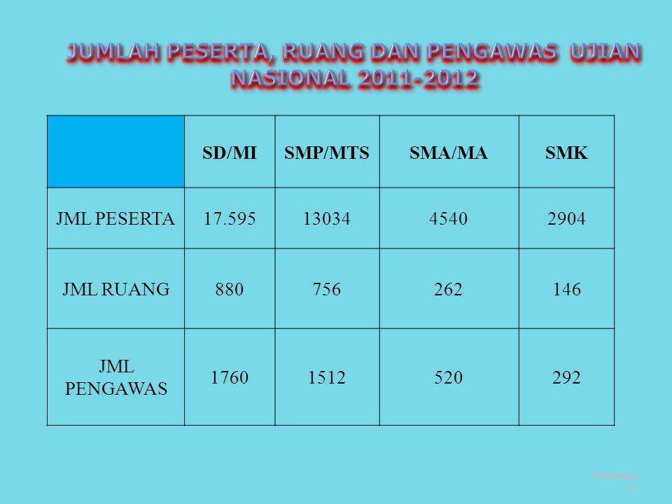JUMLAH PESERTA, RUANG DAN PENGAWAS UJIAN NASIONAL 2011-2012