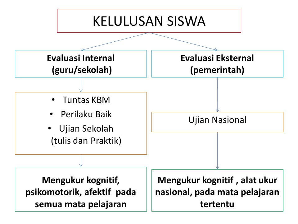 KELULUSAN SISWA Evaluasi Internal (guru/sekolah) Evaluasi Eksternal