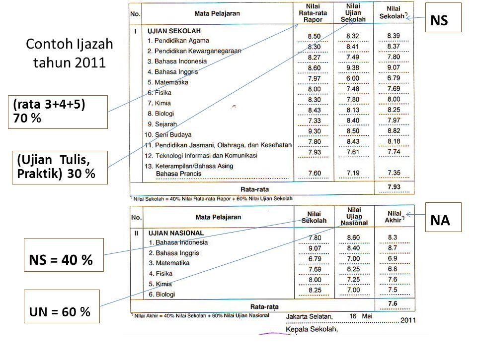 NS Contoh Ijazah tahun 2011 NA NS = 40 % (rata 3+4+5) 70 %