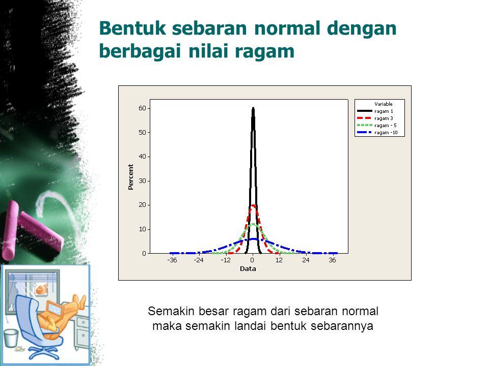 Bentuk sebaran normal dengan berbagai nilai ragam