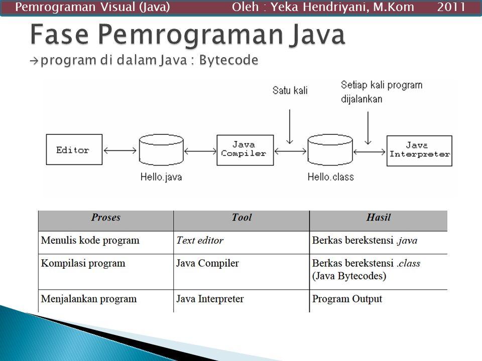 Fase Pemrograman Java program di dalam Java : Bytecode