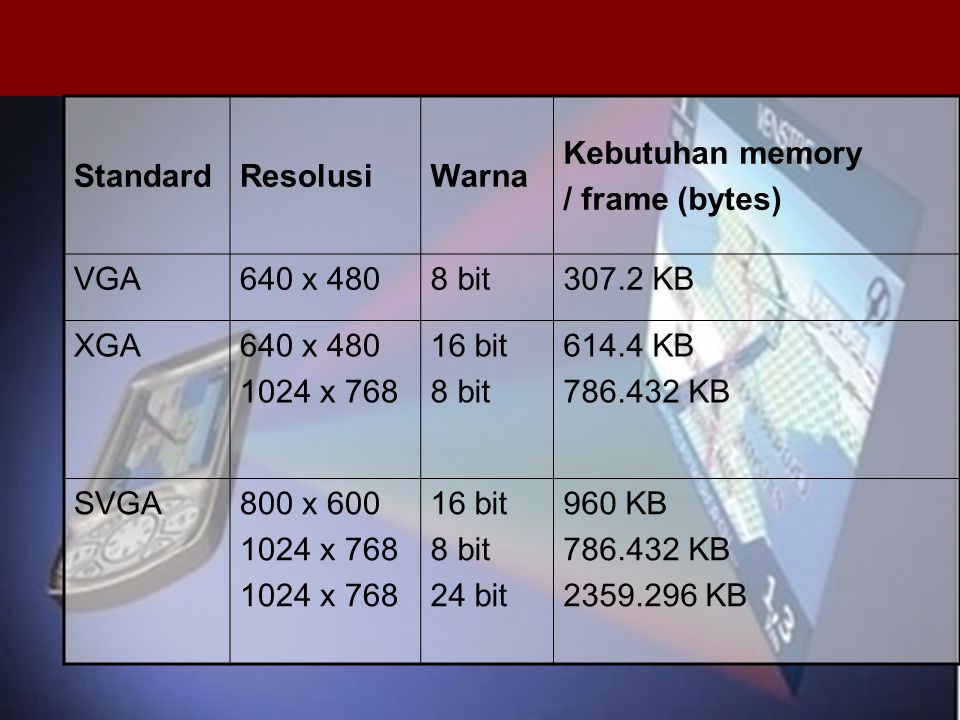 Standard Resolusi. Warna. Kebutuhan memory. / frame (bytes) VGA. 640 x 480. 8 bit. 307.2 KB.