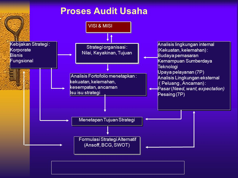 Proses Audit Usaha VISI & MISI Kebijakan Strategi :