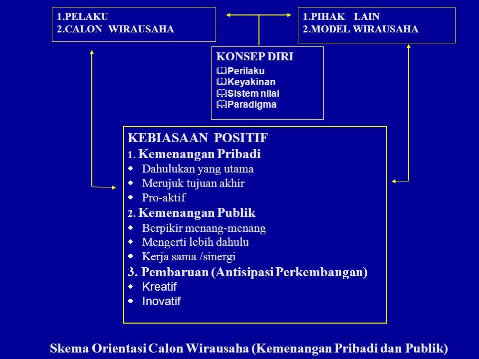 Skema Orientasi Calon Wirausaha (Kemenangan Pribadi dan Publik)