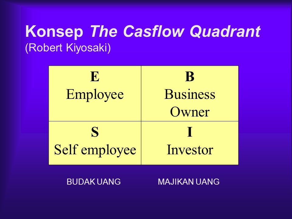 Konsep The Casflow Quadrant
