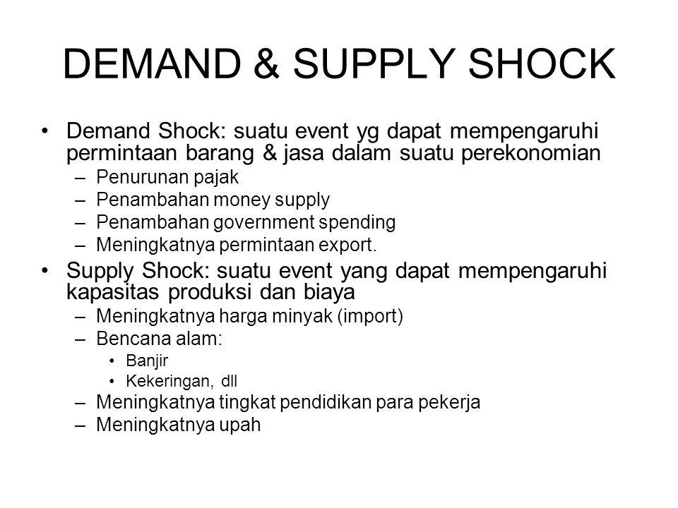 DEMAND & SUPPLY SHOCK Demand Shock: suatu event yg dapat mempengaruhi permintaan barang & jasa dalam suatu perekonomian.