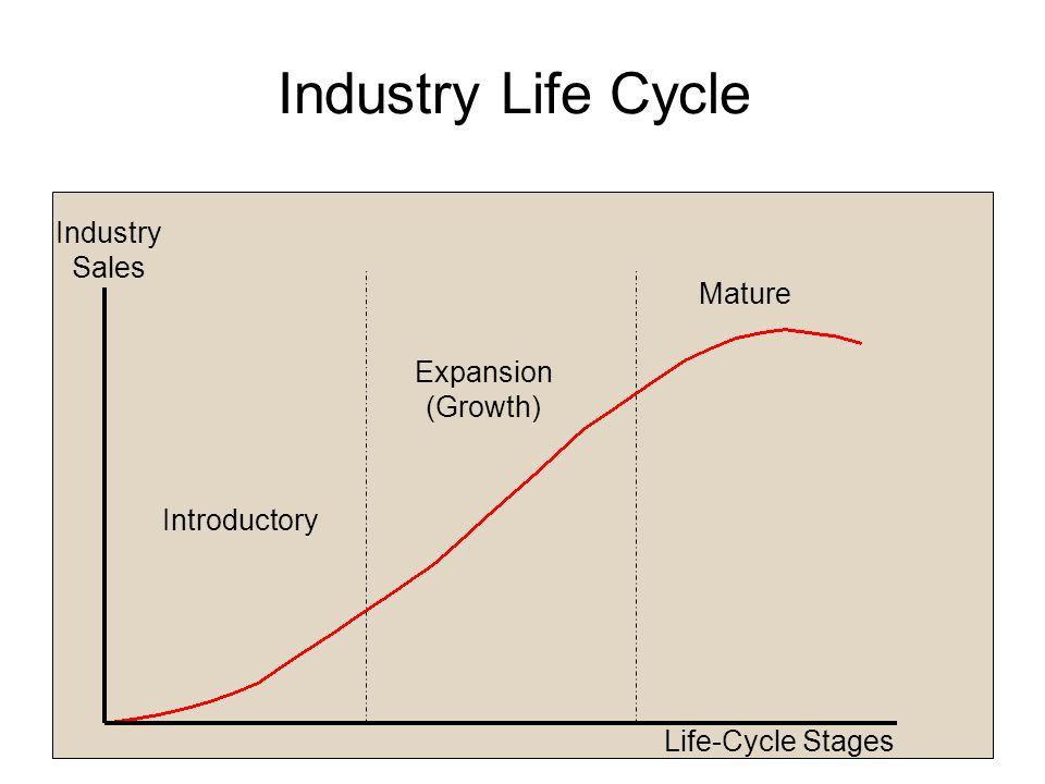 Industry Life Cycle Industry Sales Mature Expansion (Growth)