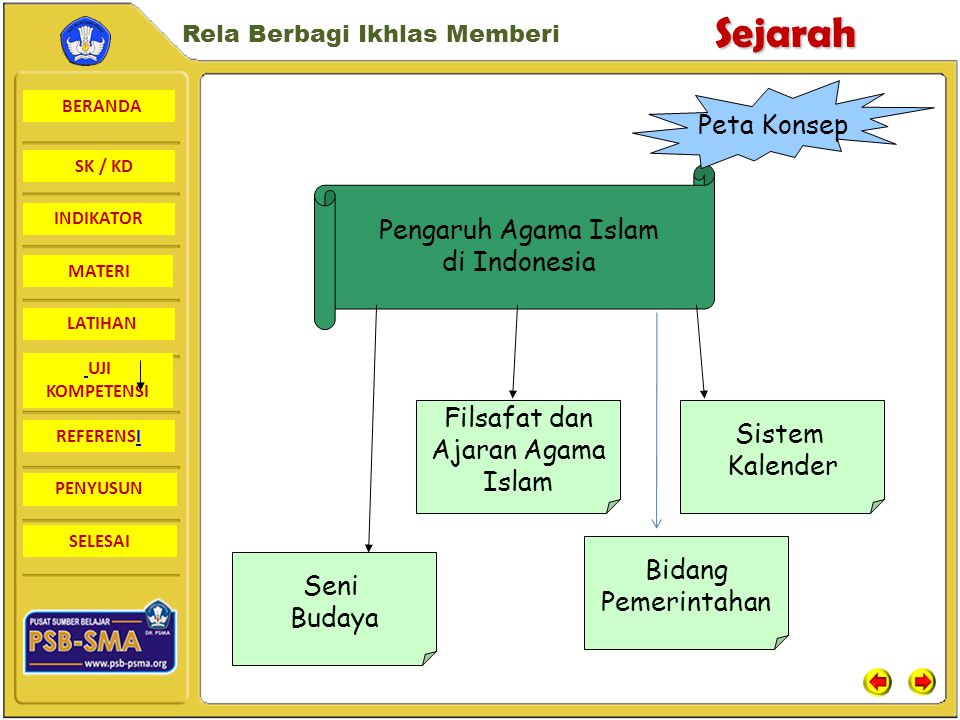 Peta Konsep Pengaruh Agama Islam. di Indonesia. Filsafat dan. Ajaran Agama. Islam. Sistem. Kalender.